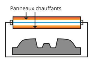 thermoformage étape 2